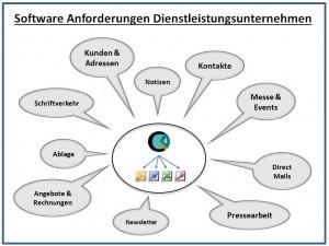 software dienstleistungsunternehmen schema
