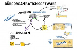 Software zur Büroorganisation