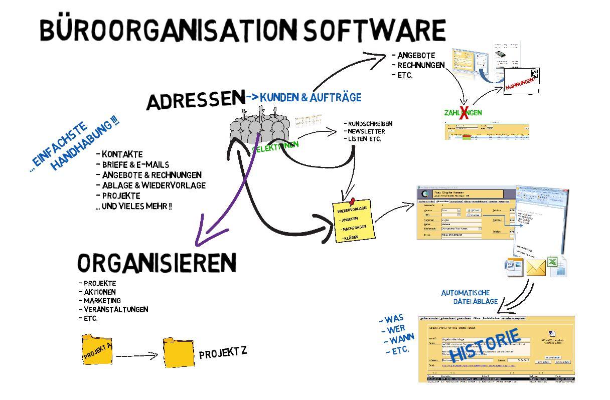 b roorganisation software die gesamte b roarbeit schnell