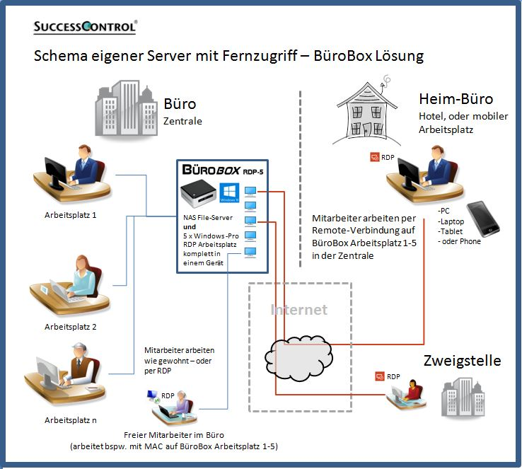 Fernzugriff-eigener-Server-Buero-Box