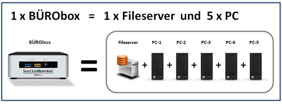 Der BÜRObox Server beinhaltet ein komplettes kleines Firmennetzwerk