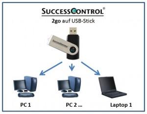 USB Stick Adressverwaltung - mobiles Büro auch ohne Cloud