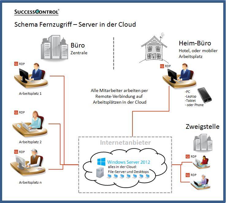 Fernzugriff-Server-in-der-Cloud