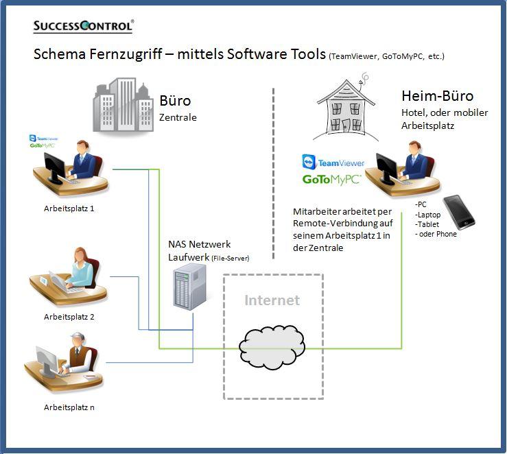 Fernzugriff-mittels-Software