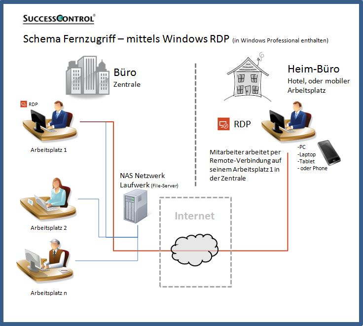 Fernzugriff-mittels-Windows-RDP