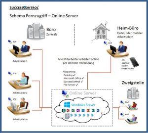 Fernzugriff-Online-Server - Windows-RDP - Remote Desktop Protocol