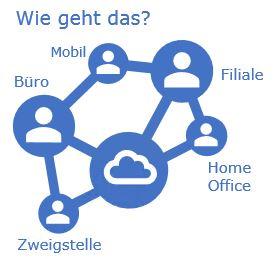 cloud-desktop-mieten