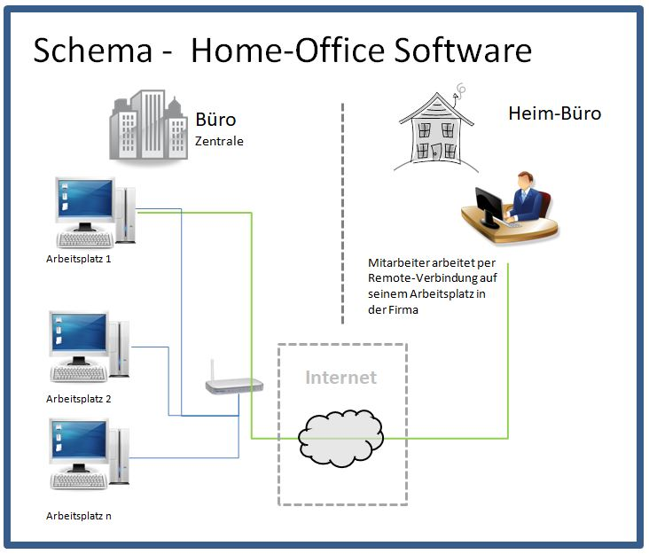 Homeoffice Software Tools