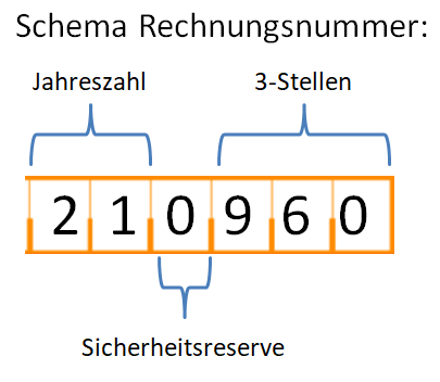 Schema einer guten Rechnungsnummer