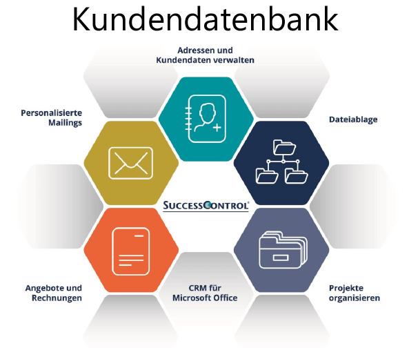 Kundendatenbank die Funktionen